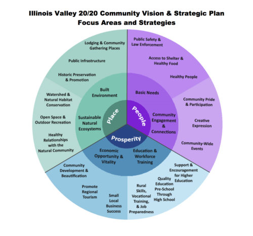 Strategic Plan Focus Areas